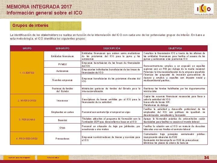 MEMORIA INTEGRADA 2017 Información general sobre el ICO Grupos de interés La identificación de