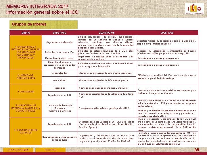 MEMORIA INTEGRADA 2017 Información general sobre el ICO Grupos de interés GRUPO SUBGRUPO Organismos