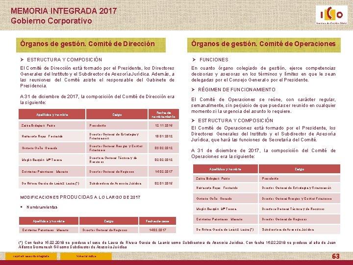 MEMORIA INTEGRADA 2017 Gobierno Corporativo Órganos de gestión. Comité de Dirección Órganos de gestión.
