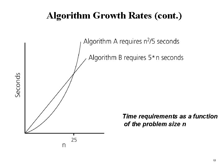 Algorithm Growth Rates (cont. ) Time requirements as a function of the problem size