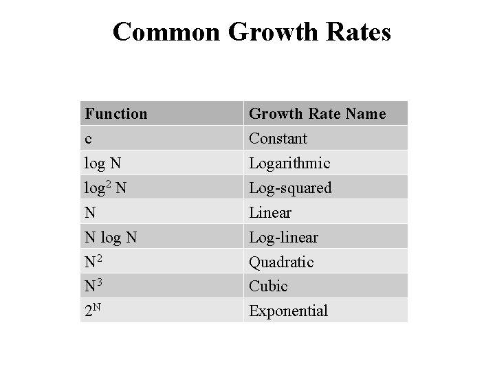 Common Growth Rates Function c log N log 2 N N N log N