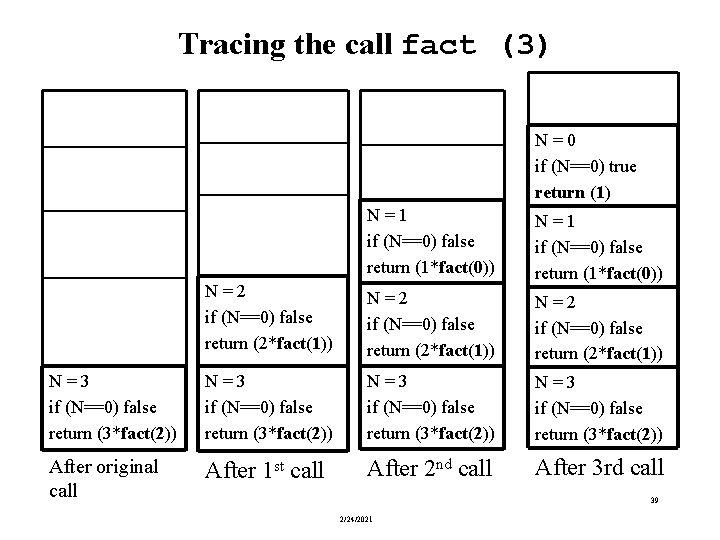 Tracing the call fact (3) N = 0 if (N==0) true return (1) N