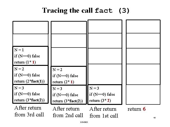 Tracing the call fact (3) N = 1 if (N==0) false return (1* 1)