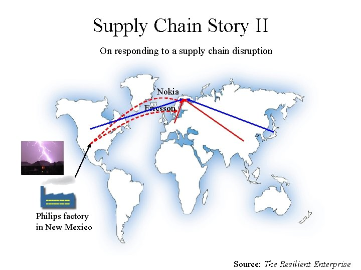 Supply Chain Story II On responding to a supply chain disruption Nokia Ericsson Philips