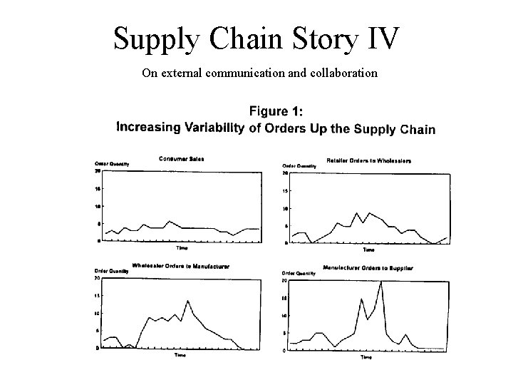 Supply Chain Story IV On external communication and collaboration