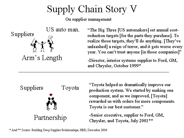 Supply Chain Story V On supplier management Suppliers US auto man. Arm's Length Suppliers