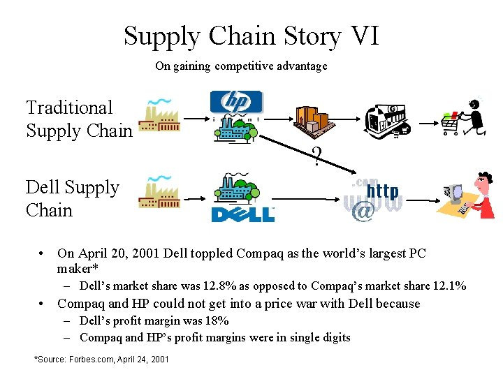 Supply Chain Story VI On gaining competitive advantage Traditional Supply Chain ? Dell Supply