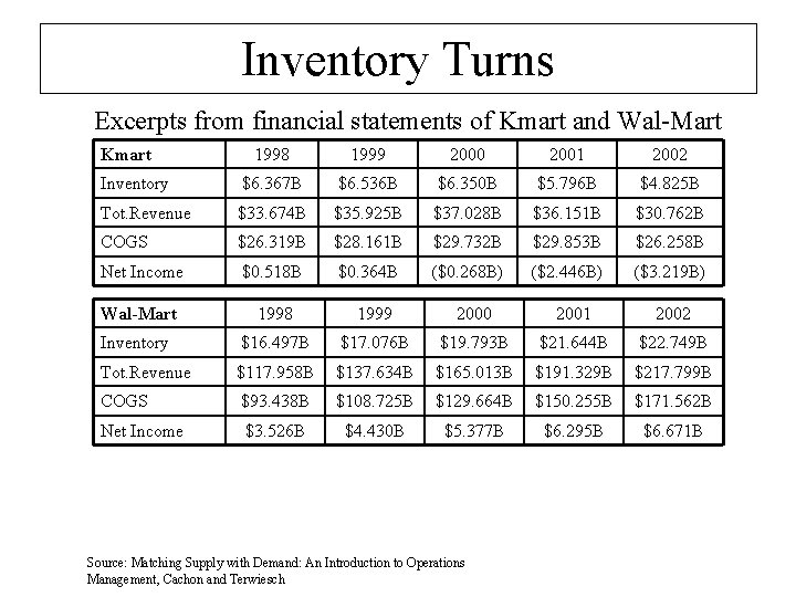 Inventory Turns Excerpts from financial statements of Kmart and Wal-Mart Kmart 1998 1999 2000