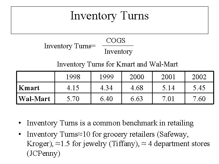 Inventory Turns= COGS Inventory Turns for Kmart and Wal-Mart Kmart Wal-Mart 1998 4. 15