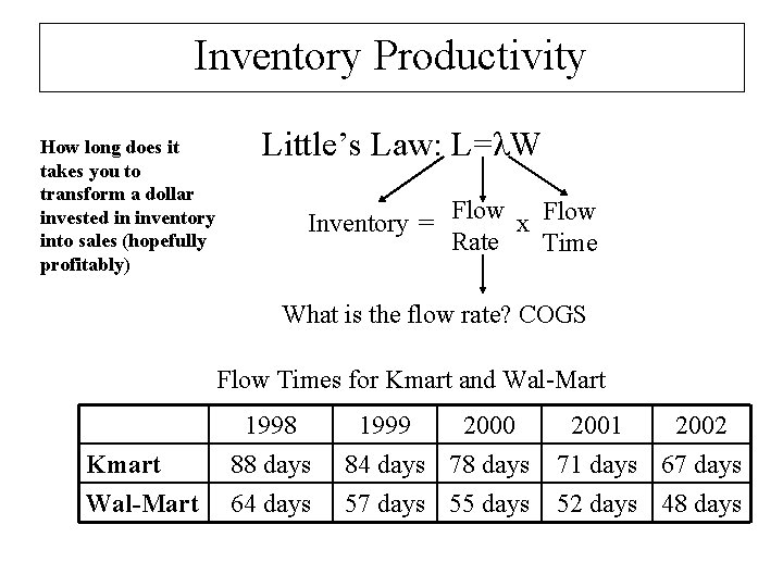 Inventory Productivity How long does it takes you to transform a dollar invested in