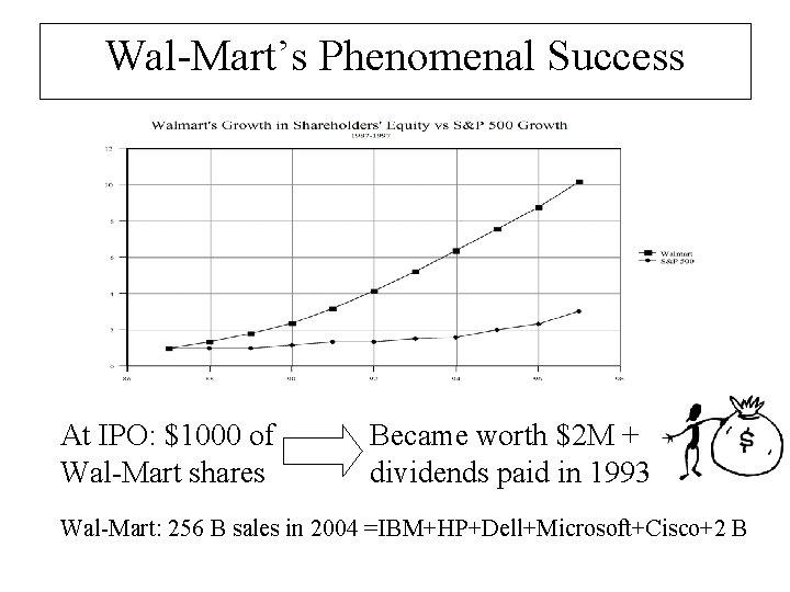 Wal-Mart's Phenomenal Success At IPO: $1000 of Wal-Mart shares Became worth $2 M +