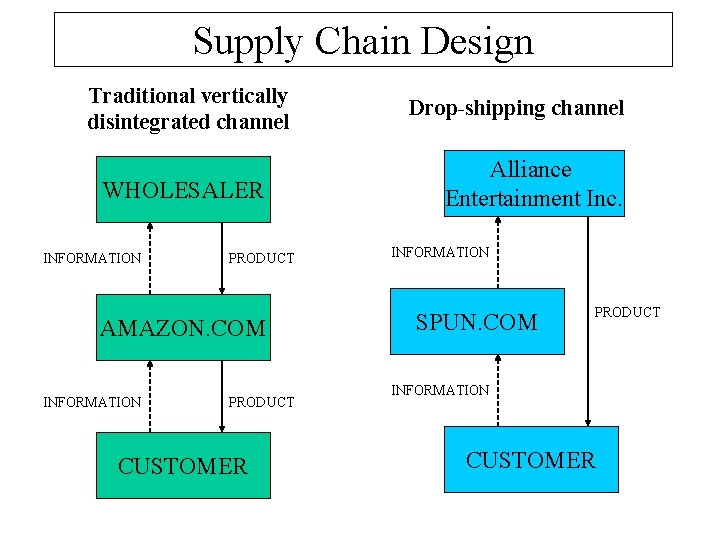 Supply Chain Design Traditional vertically disintegrated channel WHOLESALER INFORMATION PRODUCT AMAZON. COM INFORMATION PRODUCT