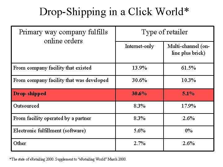 Drop-Shipping in a Click World* Primary way company fulfills online orders Type of retailer