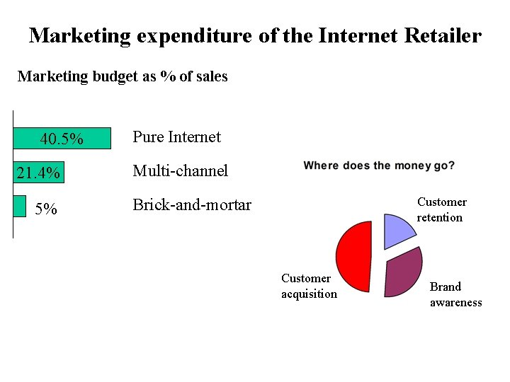 Marketing expenditure of the Internet Retailer Marketing budget as % of sales 40. 5%