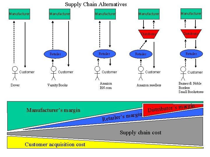 Supply Chain Alternatives Manufacturer Retailer Customer Dover Customer Varsity Books Manufacturer's margin Manufacturer Retailer