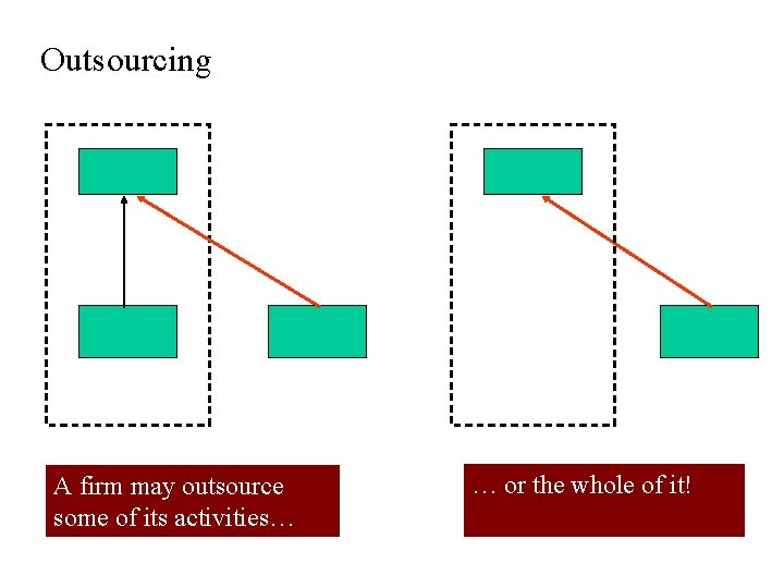 Outsourcing A firm may outsource some of its activities… … or the whole of