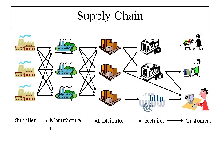 Supply Chain Supplier Manufacture r Distributor Retailer Customers