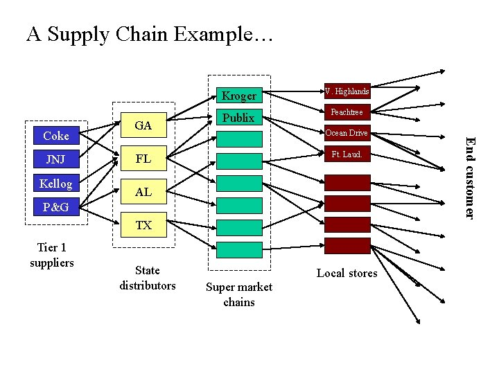 A Supply Chain Example… JNJ Kellog V. Highlands Publix Peachtree Ocean Drive Ft. Laud.