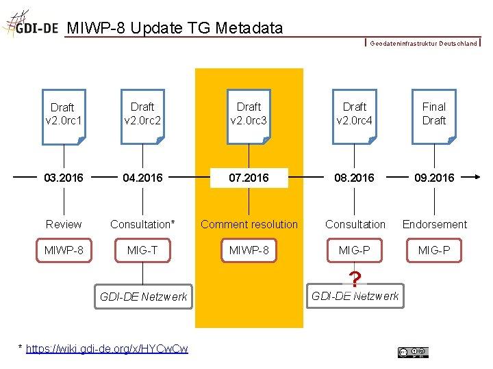 MIWP-8 Update TG Metadata Geodateninfrastruktur Deutschland Draft v 2. 0 rc 1 Draft v