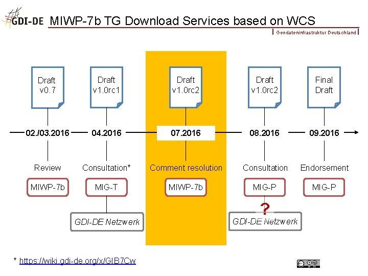 MIWP-7 b TG Download Services based on WCS Geodateninfrastruktur Deutschland Draft v 0. 7