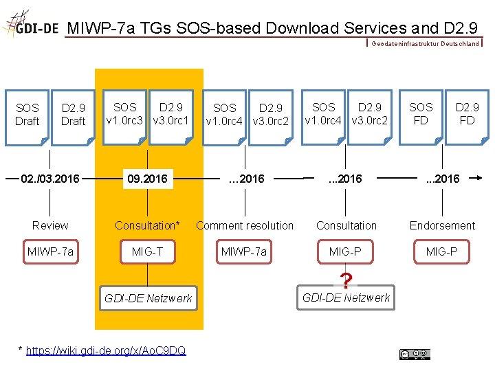 MIWP-7 a TGs SOS-based Download Services and D 2. 9 Geodateninfrastruktur Deutschland SOS D