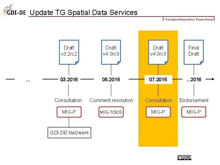 Update TG Spatial Data Services Geodateninfrastruktur Deutschland … Draft v 3. 2 rc 2
