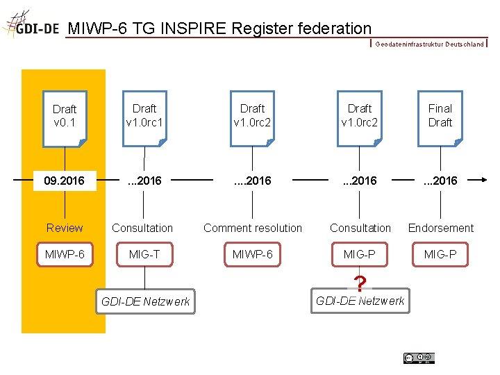 MIWP-6 TG INSPIRE Register federation Geodateninfrastruktur Deutschland Draft v 0. 1 Draft v 1.
