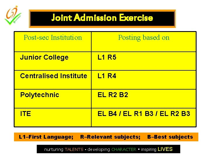 Joint Admission Exercise Post-sec Institution Posting based on Junior College L 1 R 5