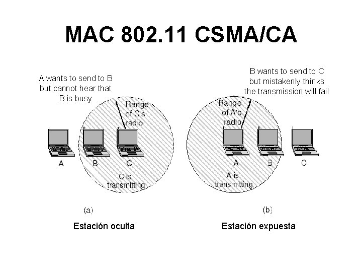 MAC 802. 11 CSMA/CA A wants to send to B but cannot hear that