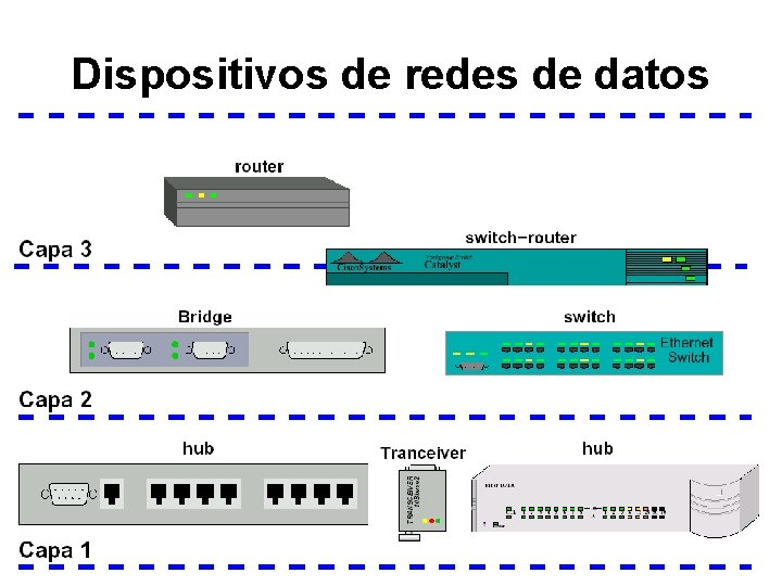 Dispositivos de redes de datos