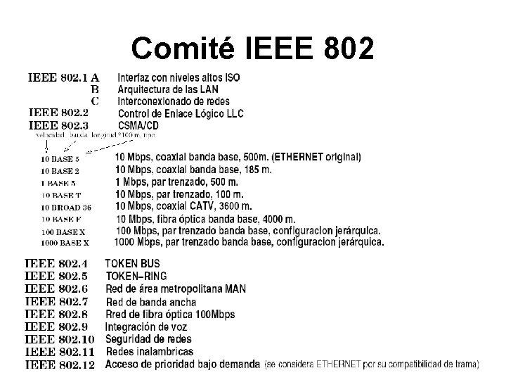 Comité IEEE 802