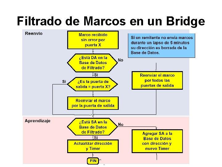 Filtrado de Marcos en un Bridge