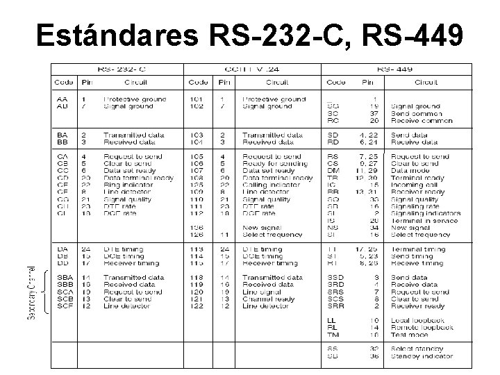 Estándares RS-232 -C, RS-449