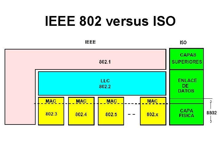 IEEE 802 versus ISO