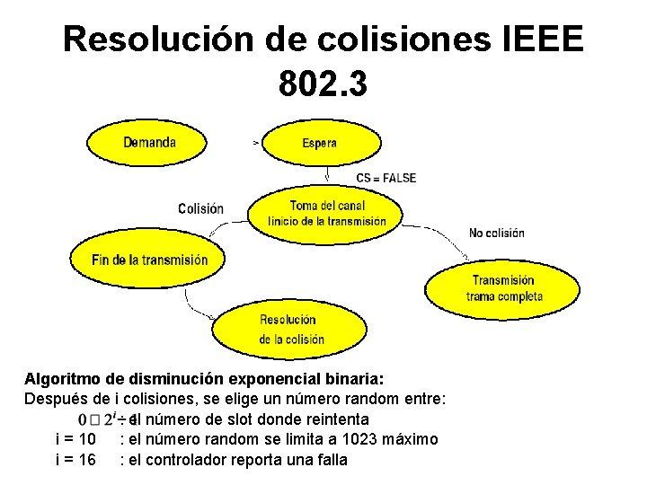 Resolución de colisiones IEEE 802. 3 Algoritmo de disminución exponencial binaria: Después de i