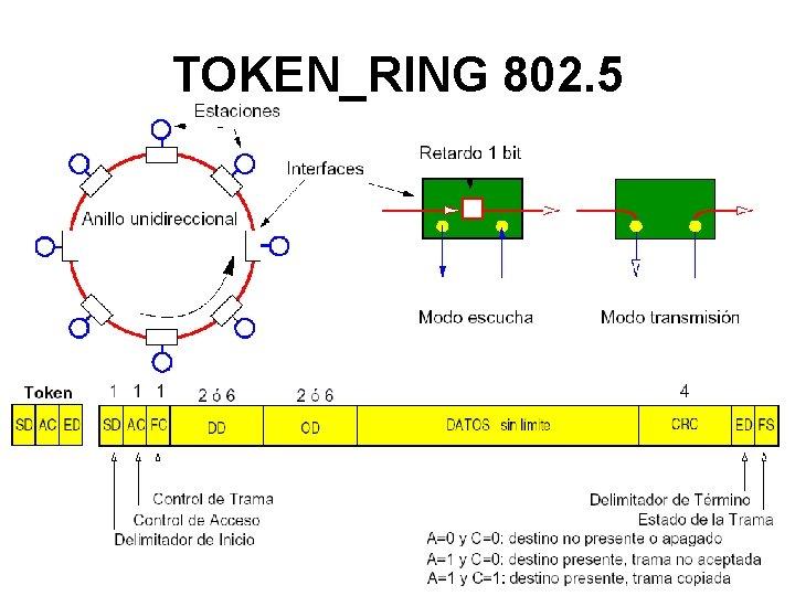 TOKEN_RING 802. 5