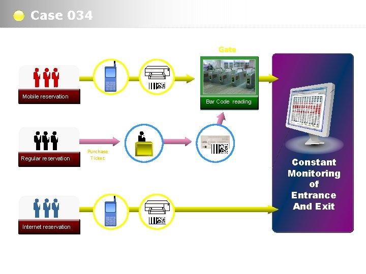Case 034 Gate Mobile reservation Regular reservation Mobile Print At Home Bar Code reading