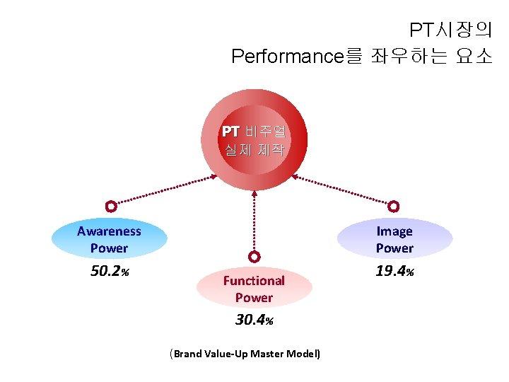 PT시장의 Performance를 좌우하는 요소 PT 비주얼 실제 제작 Awareness Power 50. 2% Image Power