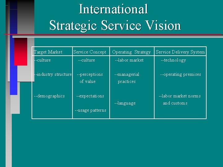 International Strategic Service Vision Target Market Service Concept Operating Strategy Service Delivery System --culture