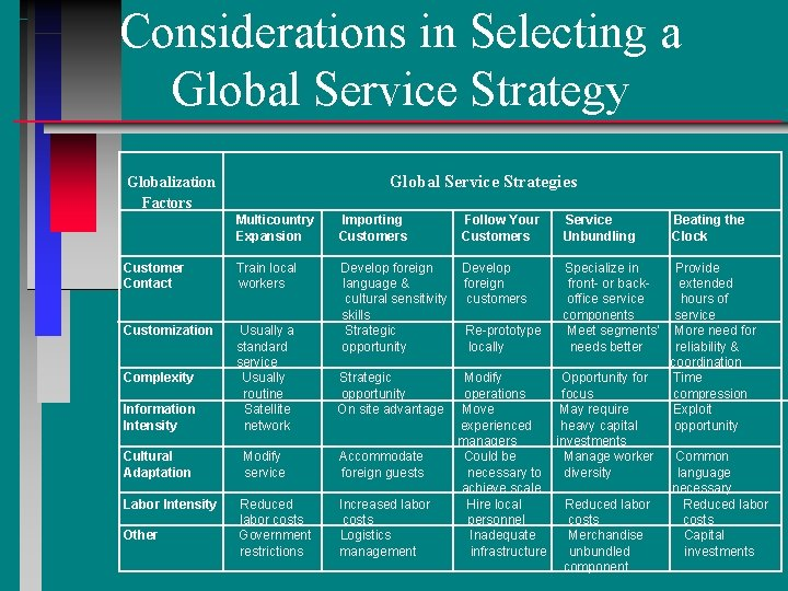 Considerations in Selecting a Global Service Strategy Global Service Strategies Globalization Factors Multicountry Expansion