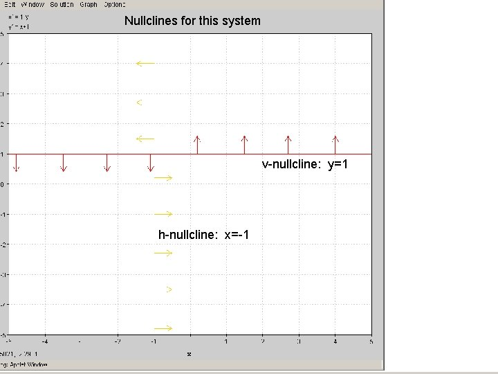 Nullclines for this system v-nullcline: y=1 h-nullcline: x=-1