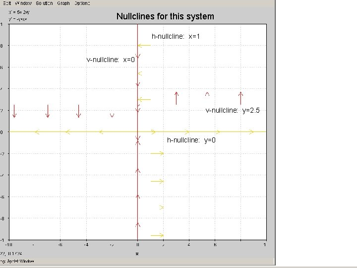 Nullclines for this system h-nullcline: x=1 v-nullcline: x=0 v-nullcline: y=2. 5 h-nullcline: y=0