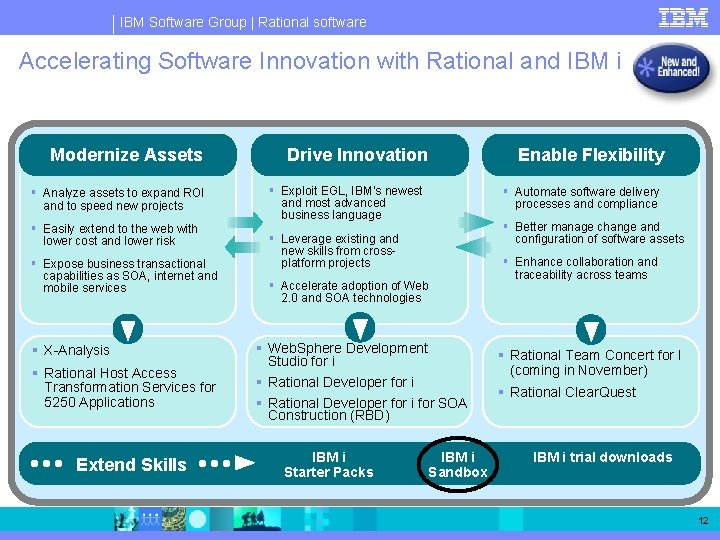 IBM Software Group   Rational software Accelerating Software Innovation with Rational and IBM i