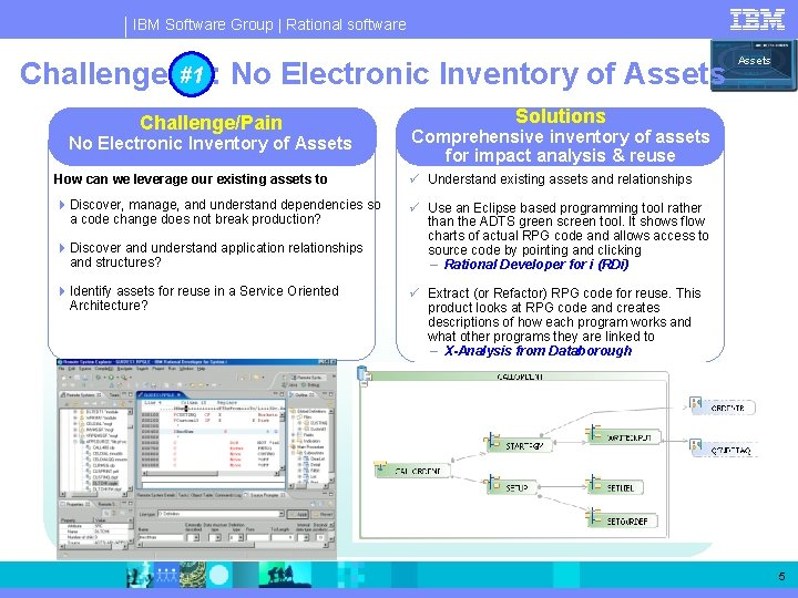 IBM Software Group   Rational software #1 No Electronic Inventory of Assets Challenge #1: