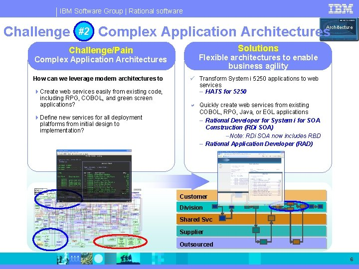 IBM Software Group   Rational software Challenge #2 #2: Complex Application Architectures Challenge/Pain Complex
