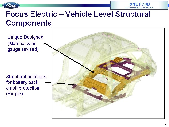 ONE FORD ONE TEAM ONE PLAN ONE GOAL Focus Electric – Vehicle Level Structural