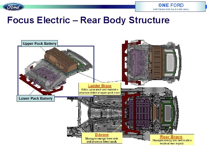 ONE FORD ONE TEAM ONE PLAN ONE GOAL Focus Electric – Rear Body Structure