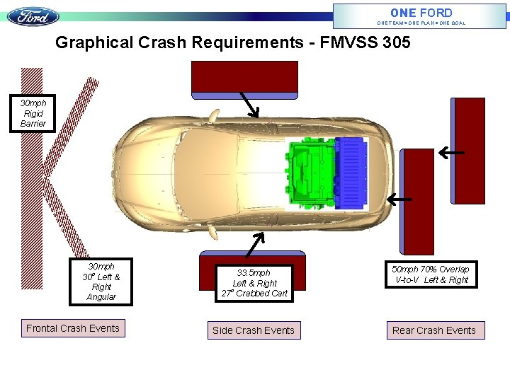 ONE FORD ONE TEAM ONE PLAN ONE GOAL Graphical Crash Requirements - FMVSS 305