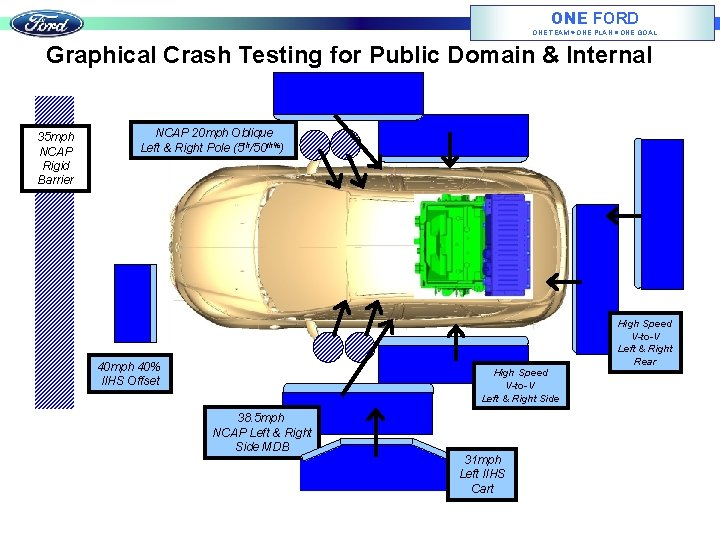 ONE FORD ONE TEAM ONE PLAN ONE GOAL Graphical Crash Testing for Public Domain