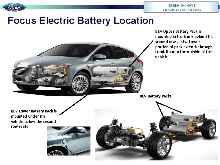 ONE FORD ONE TEAM ONE PLAN ONE GOAL Focus Electric Battery Location BEV Upper